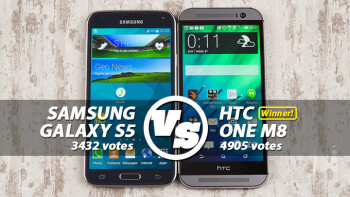 Reader's choice: HTC One (M8) outscores Samsung Galaxy S5