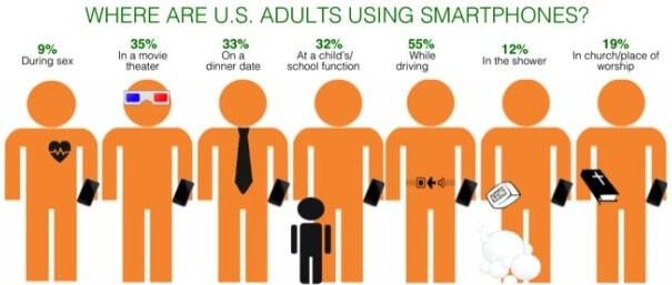 9% of American adults surveyed use their smartphone during sex - Survey reveals strange places and times when Americans like to use their smartphones