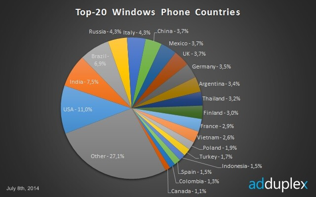 Here are the top countries where Microsoft's Windows Phone is used the most
