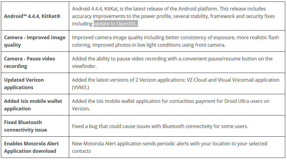 Motorola DROID MAXX, DROID Ultra and DROID Mini changelist for Android 4.4.4