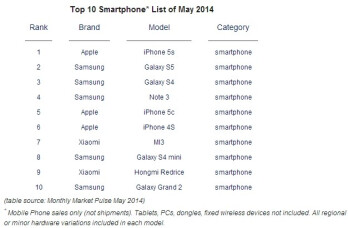 Report: iPhone 5s was still the world's best selling smartphone in May, followed by Samsung Galaxy S5