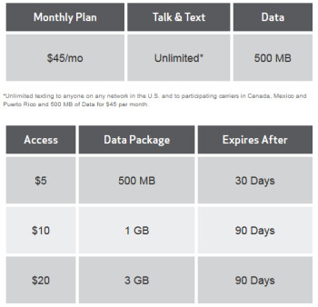 Verizon's rate plan for its pre-paid 4G LTE Allset service