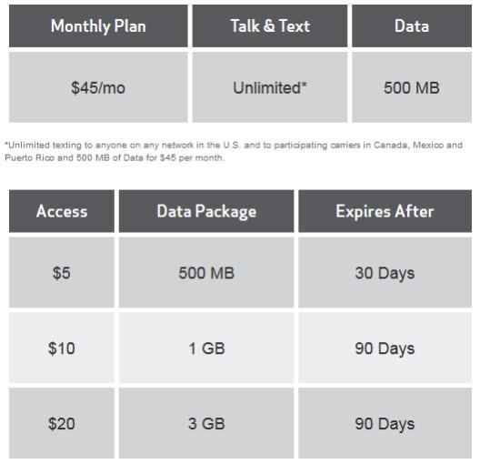 Verizon's rate plan for its pre-paid 4G LTE Allset service - Verizon prepaid plan now offers 4G LTE connectivity