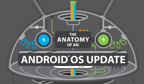 Assumption: Android L will bring faster update times