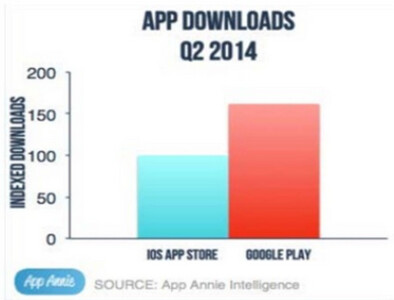 In the number of raw app downloads, Android led the way in Q2