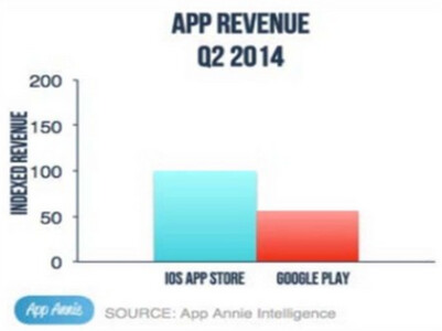 When it comes to revenue, iOS is on top