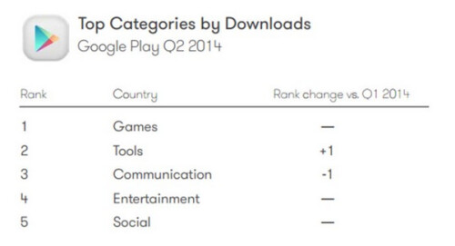 Second quarter statistics for the App Store and the Google Play Store