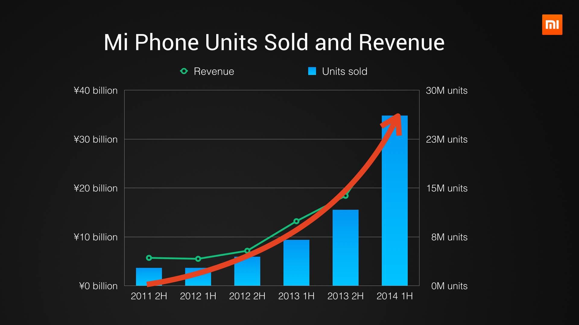 كل ما تريد معرفته عن هاتف Xiaomi Mi4 الجبار 6