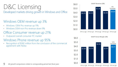 Microsoft Earnings