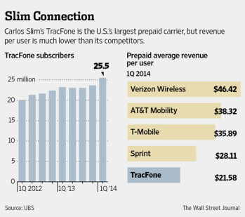 América Móvil: Might SoftBank and Sprint face a competing suitor for T-Mobile?