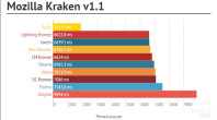 Mozilla-Kraken-best-Android-browsers-test-PhoneArena-680px.png