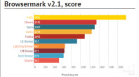 Browsermark-best-Android-browsers-test-PhoneArena-680px.png