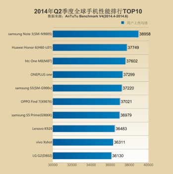 AnTuTu announces the world's top 10 best performers for Q2 2014