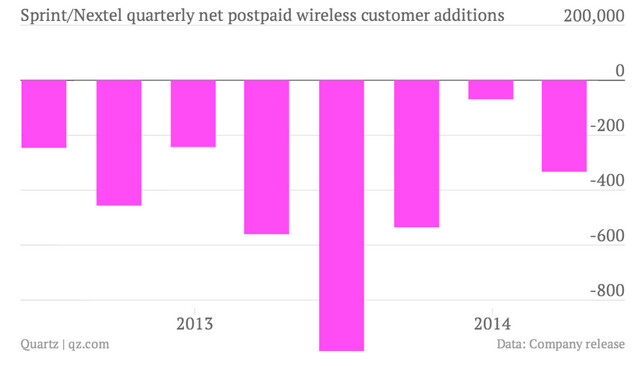 Sprint continues to bleed customers - Sprint expected to report a loss of 900,000 subscribers for the second quarter