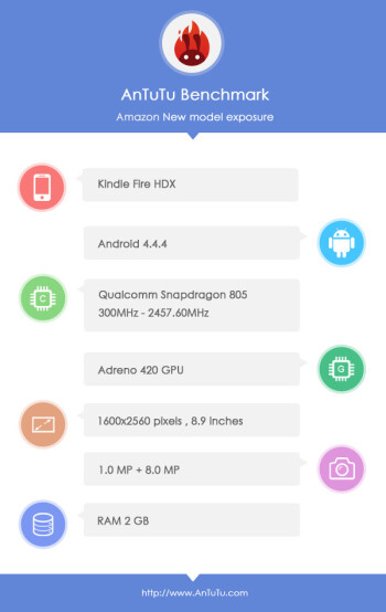 Snapdragon 805-equipped Amazon HDX tablet spotted on AnTuTu