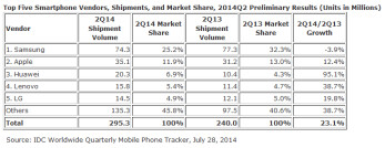 Huawei and Lenovo were the big winners in the global smartphone market during Q2