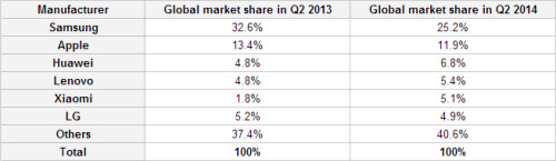 Strategy Analytics says Xiaomi was the star performer in Q2 2014