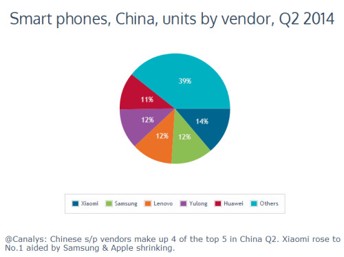 Samsung is no longer China's leading smartphone vendor, Xiaomi took its place