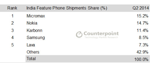 Samsung loses to Micromax in terms of mobile phone shipments