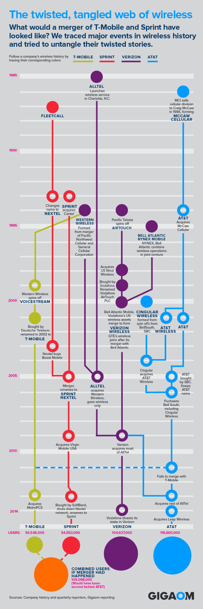 The history of U.S. carriers visualized, or how we settled on the big four: AT&T, Verizon, Sprint, and T-Mobile