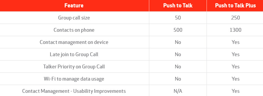 Push-to-Talk Plus offers enhancements over regular PTT - Push-to-Talk Plus now added to select Verizon phones