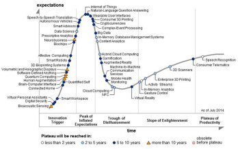 Where do your favorite mobile features land on the hype cycle?