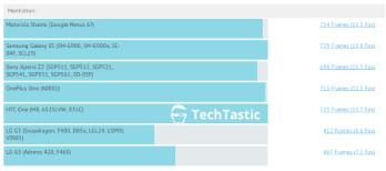 Motorola Shamu aka Nexus 6 gets benchmarked, indicating a 1080p display and Snapdragon 801