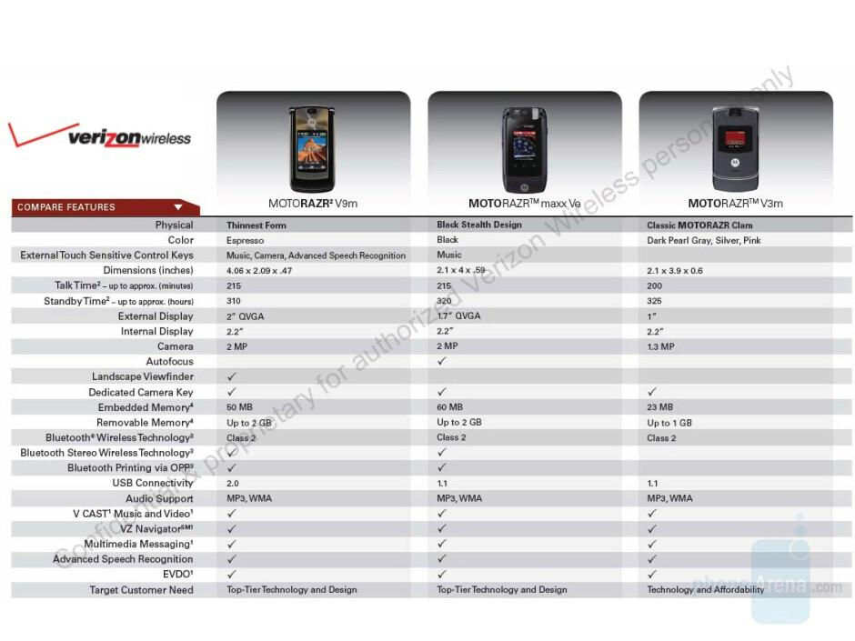 Verizon's V9m, Ve and V3m - Verizon launches RAZR2 V9m next Wednesday
