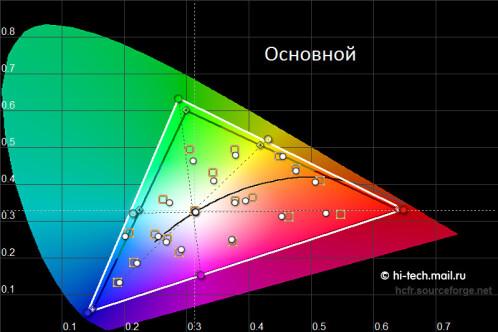 Basic screen mode color accuracy