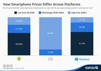 This chart shows why Apple is happy with its market share, and how Microsoft intends to grow