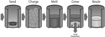Sapphire production process
