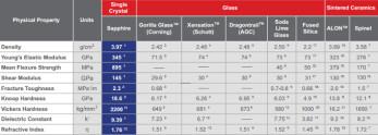 Sapphire properties, as per GT Advanced