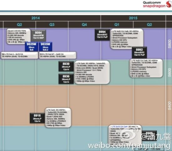 Leaked Roadmap Shows Qualcomm Could Bring Out Its 64 Bit