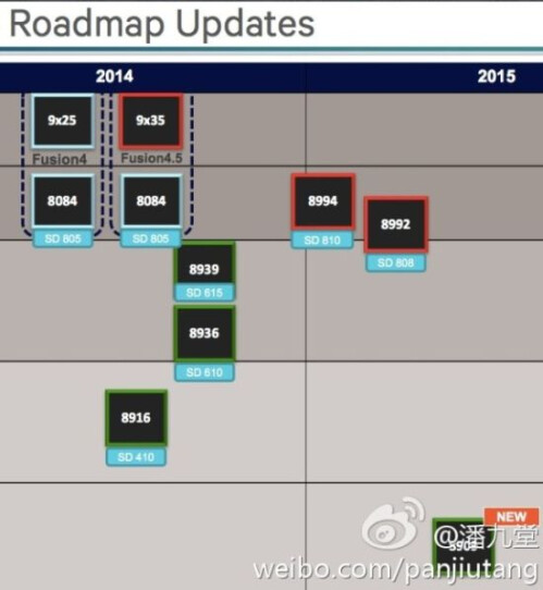Leaked roadmap shows Qualcomm could bring out its 64-bit processors by this year's end