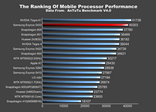 Two variants of the Samsung Galaxy Note 4 visit the AnTuTu Benchmark site