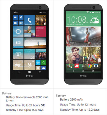 With the same battery, HTC One (M8) for Windows listed to have nearly double the battery life of the One (M8) for Android