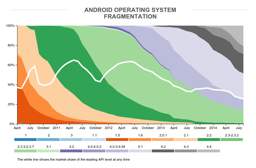 Android isn't iOS, so why do we try to define it the same way?