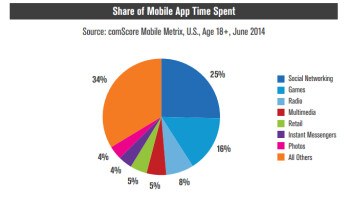 A massive 66  of US smartphone owners download zero apps per month, Samsung is still the most popular Android brand
