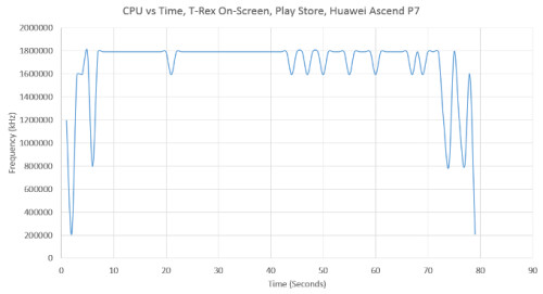 CPU workload with stock T-Rex