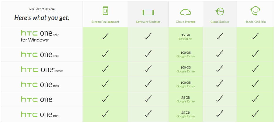 HTC offers 100 GB of free Google Drive storage space on 5 Android smartphones