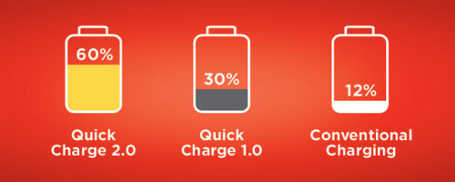 Rapid charging: charge up to 50% in just 30 minutes