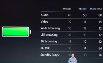 Apple iPhone 6 and iPhone 6 Plus battery life stats