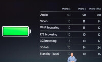 iPhone-6-Plus-battery-life