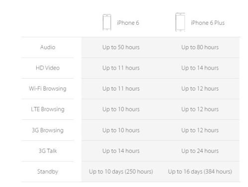 Apple iPhone 6 & iPhone 6 Plus