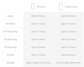 Apple iPhone 6 vs iPhone 6 Plus vs iPhone 5s: in-depth specs comparison