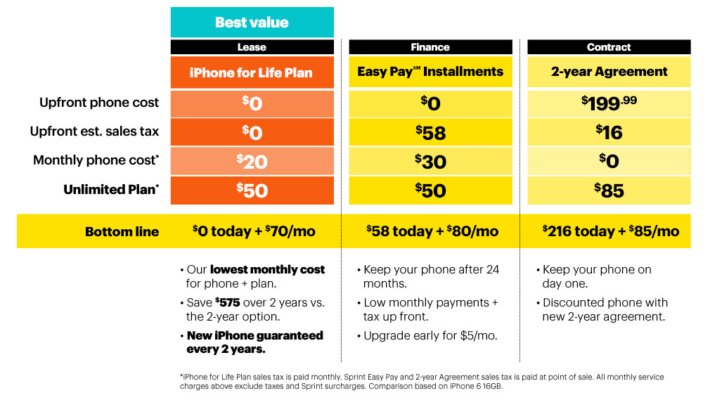 Sprint New Iphone For Life Plan
