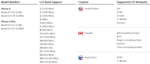 Verizon and AT&T models support 16 LTE bands