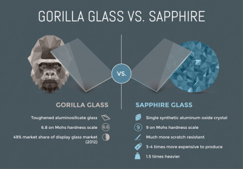Difference Between Scratch Resistant Glass And Gorilla Glass