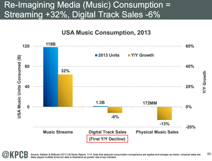 Revenue from streaming music rose 32% in the U.S. last year - Apple denies rumor that it will shut Beats Music