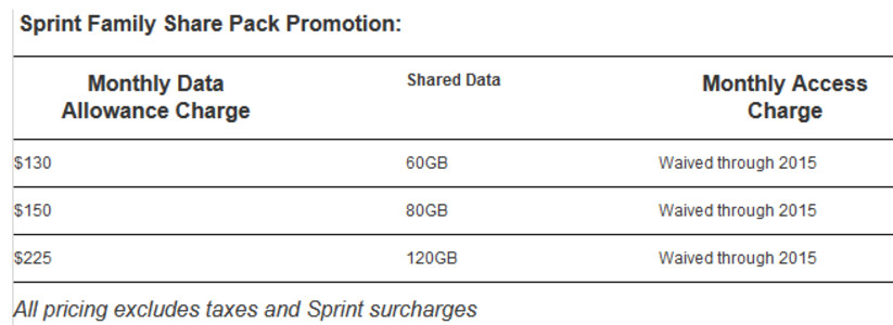 Sprint responds to at t 39 s promotion with its own double for Spring family plans